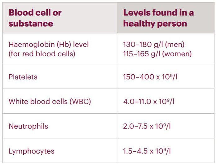 Normal blood counts